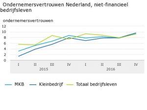 ondernemersvertrouwen-nederland-niet-financieel-bedrijfsleven-16-11-21